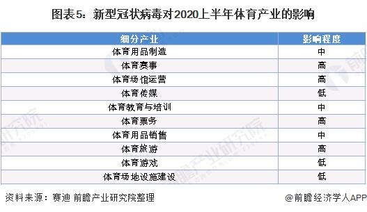 图表5:新型冠状病毒对2020上半年体育产业的影响