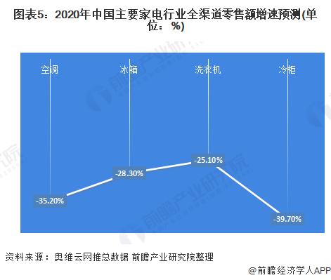 图表5:2020年中国主要家电行业全渠道零售额增速预测(单位:%)