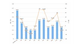 2019年12月内蒙古化学<em>农药</em>原药产量及增长情况分析