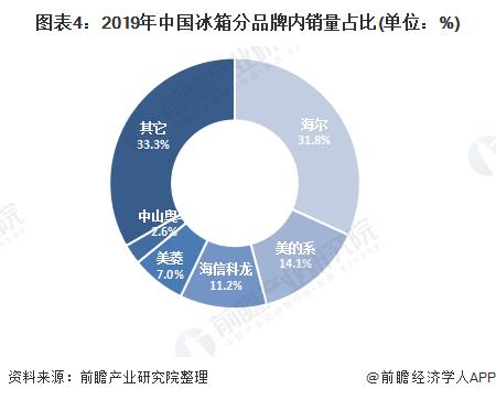 图表4:2019年中国冰箱分品牌内销量占比(单位:%)