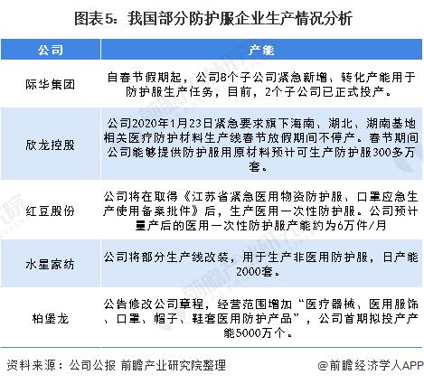 图表5:我国部分防护服企业生产情况分析