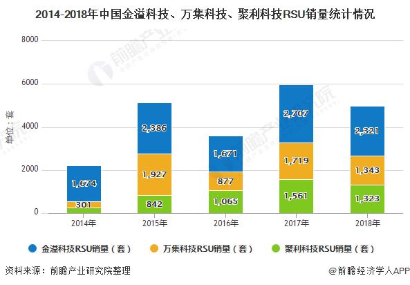 2014-2018年中国金溢科技、万集科技、聚利科技RSU销量统计情况