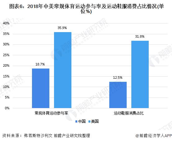 图表6:2018年中美常规体育运动参与率及运动鞋服消费占比情况(单位%)