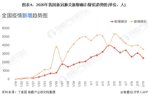 图表4:2020年我国新冠肺炎新增确诊/疑似趋势图(单位:人)