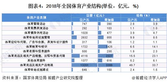 图表4:2018年全国体育产业结构(单位:亿元,%)
