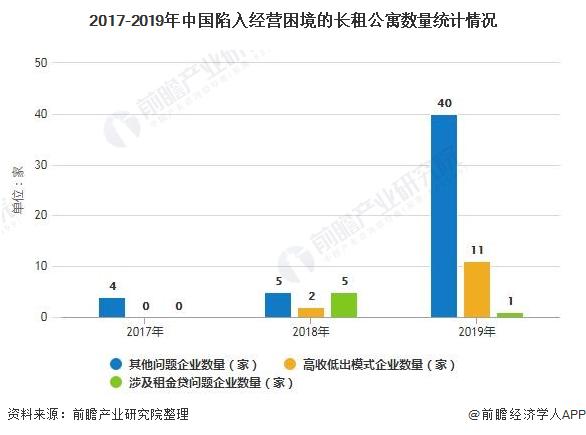 2017-2019年中国陷入经营困境的长租公寓数量统计情况