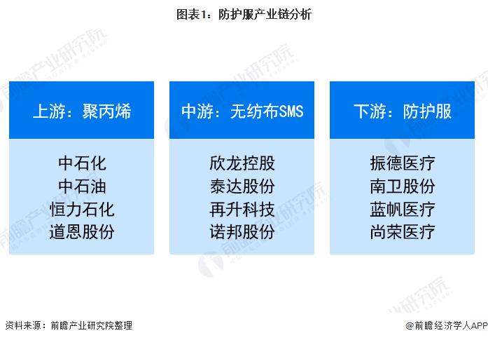 图表1:防护服产业链分析