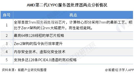 AMD第二代EYPC服务器处理器两点分析情况