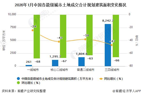 2020年1月中国各能级城市土地成交合计规划建筑面积变化情况