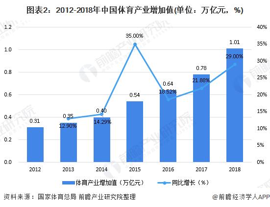 图表2:2012-2018年中国体育产业增加值(单位:万亿元,%)