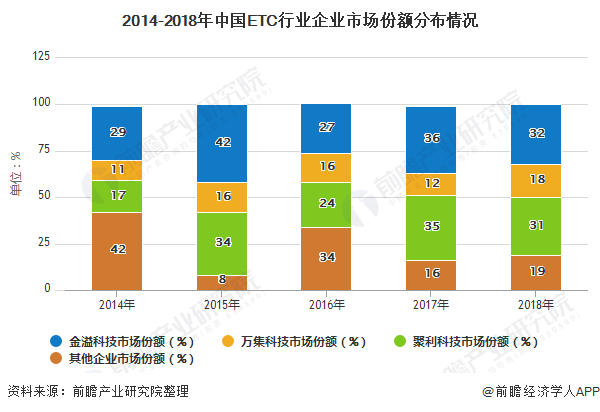 2014-2018年中国ETC行业企业市场份额分布情况