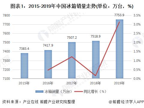 图表1:2015-2019年中国冰箱销量走势(单位:万台,%)