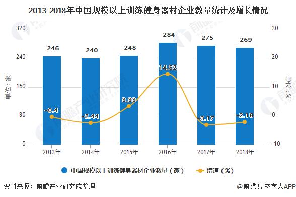 2013-2018年中国规模以上训练健身器材企业数量统计及增长情况