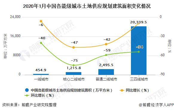 2020年1月中国各能级城市土地供应规划建筑面积变化情况