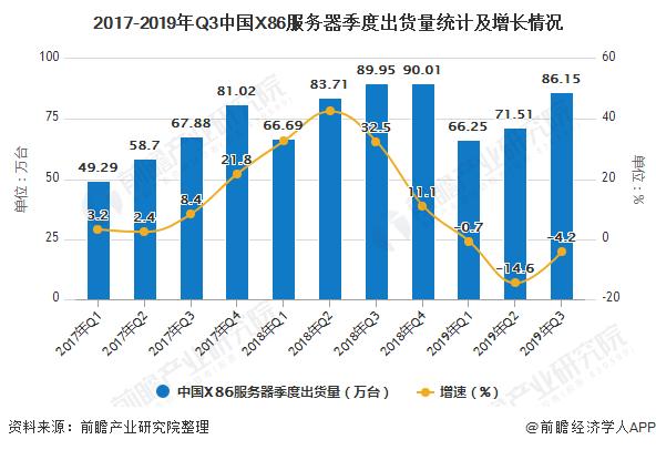 2017-2019年Q3中国X86服务器季度出货量统计及增长情况