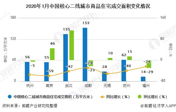 2020年1月中国核心二线城市商品住宅成交面积变化情况