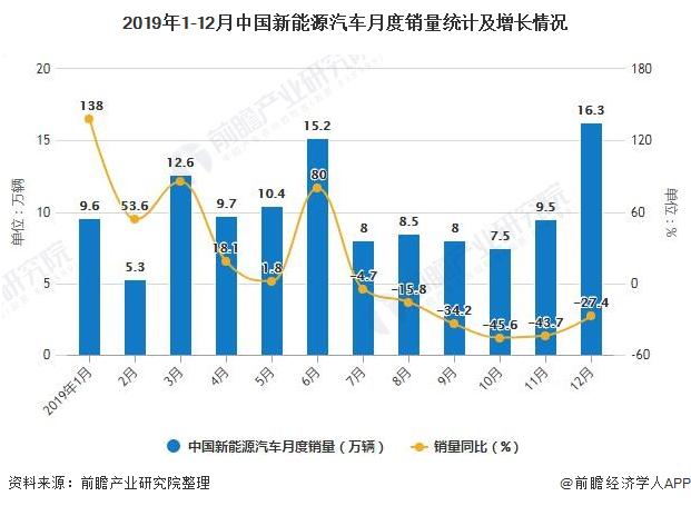 2019年1-12月中国新能源汽车月度销量统计及增长情况