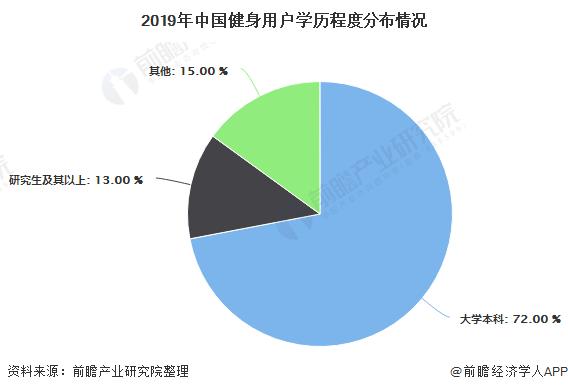 2019年中国健身用户学历程度分布情况