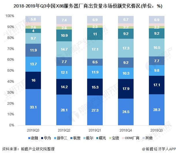 2018-2019年Q3中国X86服务器厂商出货量市场份额变化情况(单位:%)