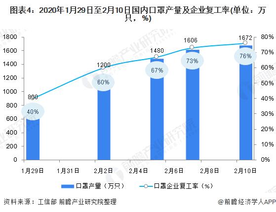 图表4:2020年1月29日至2月10日国内口罩产量及企业复工率(单位:万只,%)