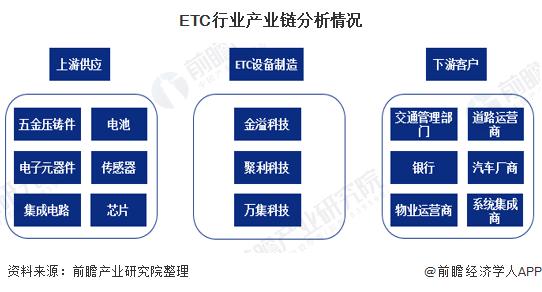 ETC行业产业链分析情况