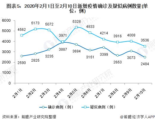 图表5:2020年2月1日至2月10日新增疫情确诊及疑似病例数量(单位:例)
