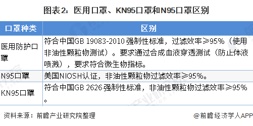 图表2:医用口罩、KN95口罩和N95口罩区别