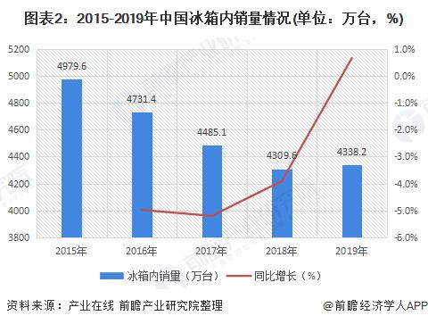 图表2:2015-2019年中国冰箱内销量情况(单位:万台,%)