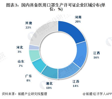 图表3:国内具备医用口罩生产许可证企业区域分布(单位:%)