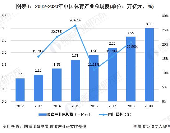 图表1:2012-2020年中国体育产业总规模(单位:万亿元,%)