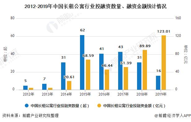 2012-2019年中国长租公寓行业投融资数量、融资金额统计情况