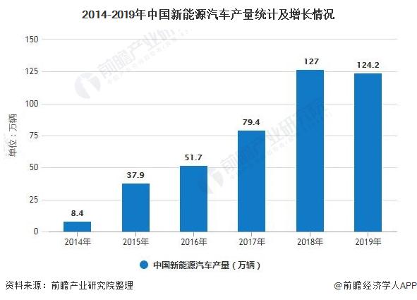 2014-2019年中国新能源汽车产量统计及增长情况