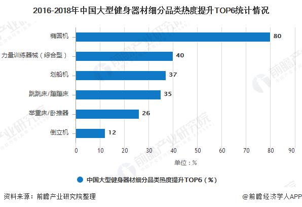2016-2018年中国大型健身器材细分品类热度提升TOP6统计情况