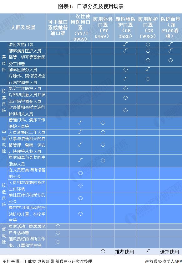 图表1:口罩分类及使用场景