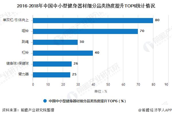 2016-2018年中国中小型健身器材细分品类热度提升TOP6统计情况