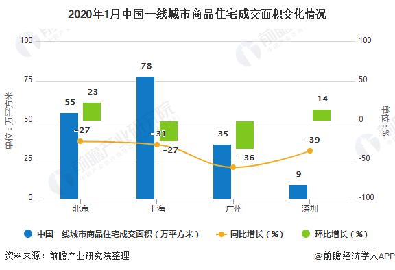 2020年1月中国一线城市商品住宅成交面积变化情况