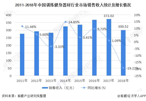 2011-2018年中国训练健身器材行业市场销售收入统计及增长情况