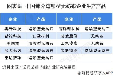 图表6:中国部分熔喷型无纺布企业生产产品