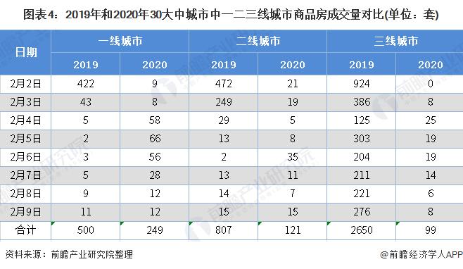 图表4:2019年和2020年30大中城市中一二三线城市商品房成交量对比(单位:套)