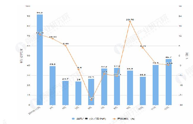 2019年1-12月北京发电量及增长情况图