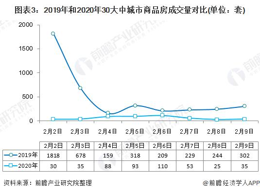 图表3:2019年和2020年30大中城市商品房成交量对比(单位:套)