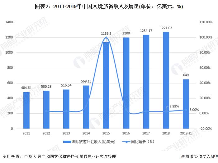图表2:2011-2019年中国入境旅游收入及增速(单位:亿美元,%)