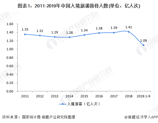 图表1:2011-2019年中国入境旅游接待人数(单位:亿人次)