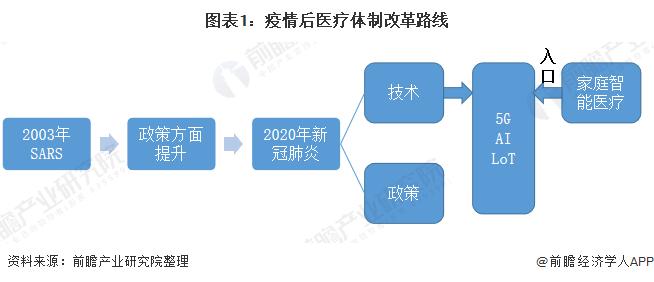 图表1:疫情后医疗体制改革路线