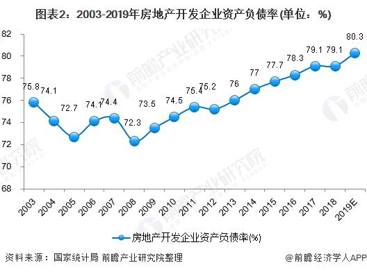 图表2:2003-2019年房地产开发企业资产负债率(单位:%)