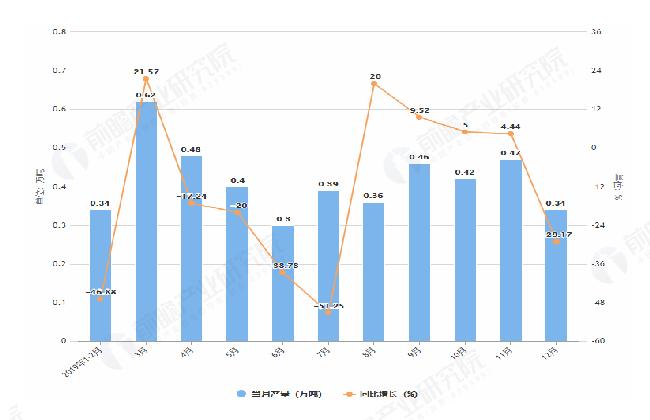 2019年1-12月内蒙古塑料制品产量及增长情况表