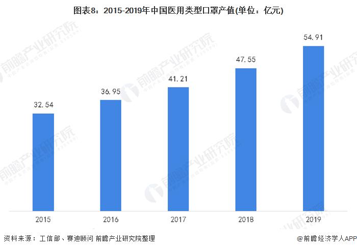 图表8:2015-2019年中国医用类型口罩产值(单位:亿元)