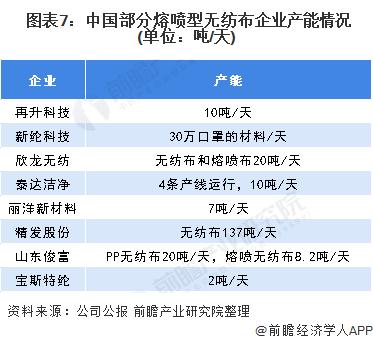 图表7:中国部分熔喷型无纺布企业产能情况(单位:吨/天)