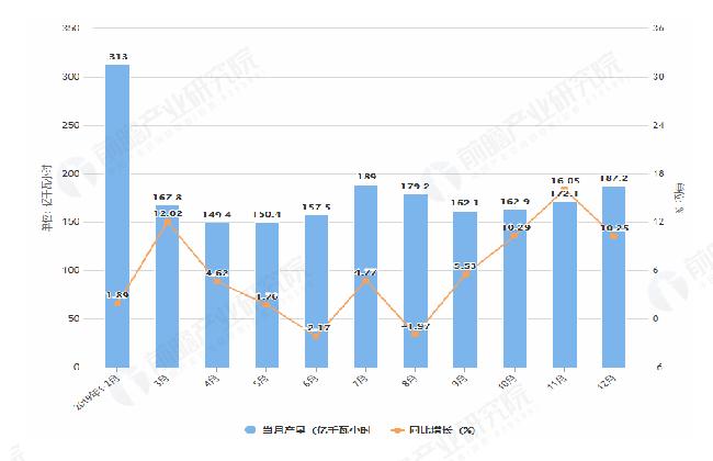 2019年1-12月辽宁省发电量及增长情况图