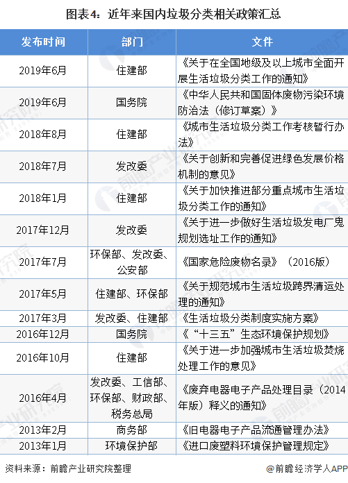 图表4:近年来国内垃圾分类相关政策汇总